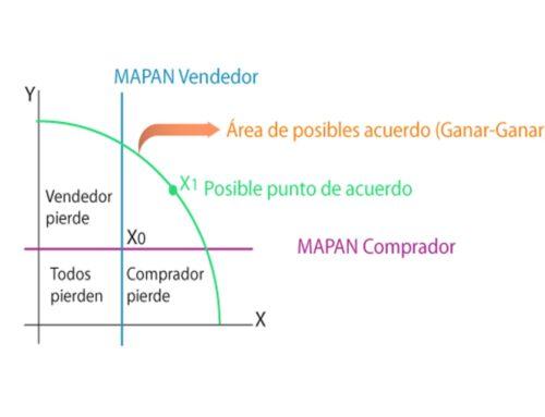 MAPAN: Clave de poder en una negociación