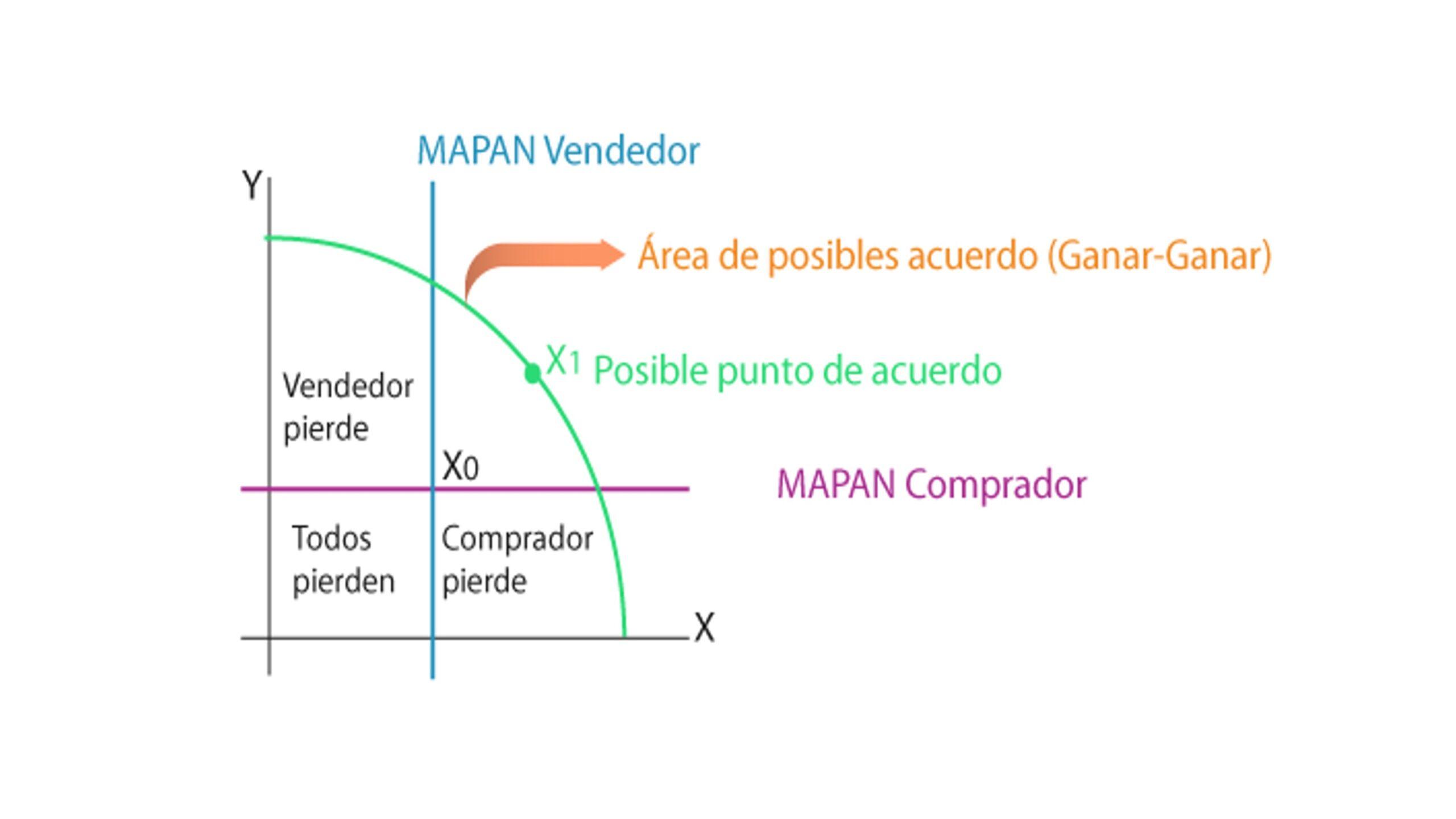 MAPAN: Clave de poder